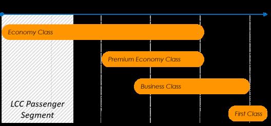 Economy LCC